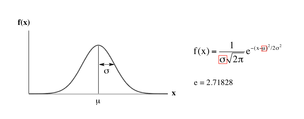 Image result for gaussian distribution