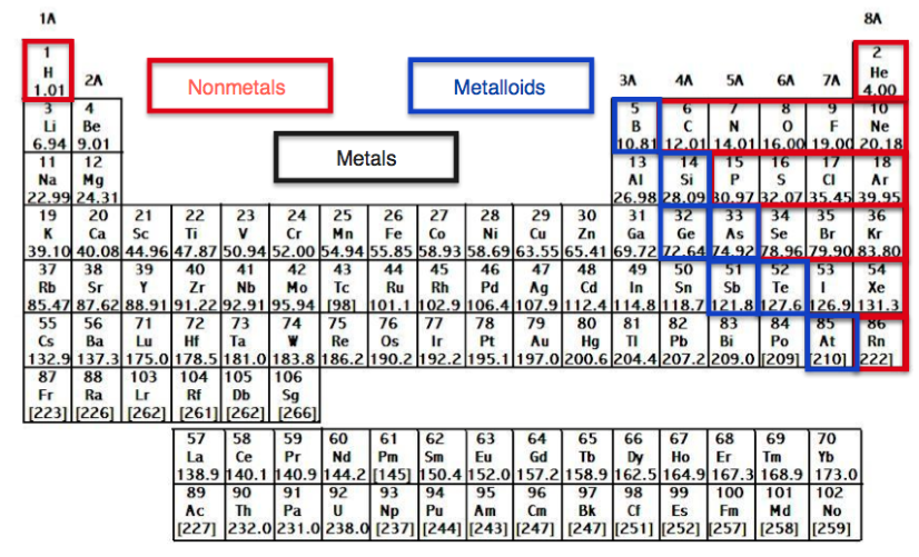 The elements of the periodic table chemistry video clutch prep different columns known as groups separate the elements in the periodic table each of these groups has a unique name used in their classification urtaz