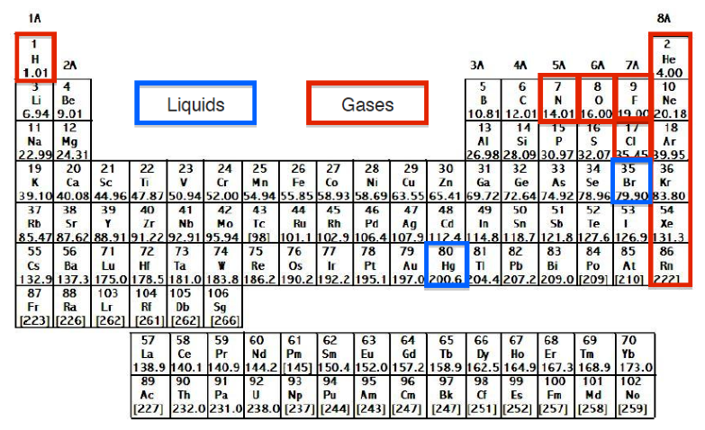 Periodic table chemistry video clutch prep at room temperature between 20 oc to 25oc all elements exist as solids liquids or gases urtaz Choice Image