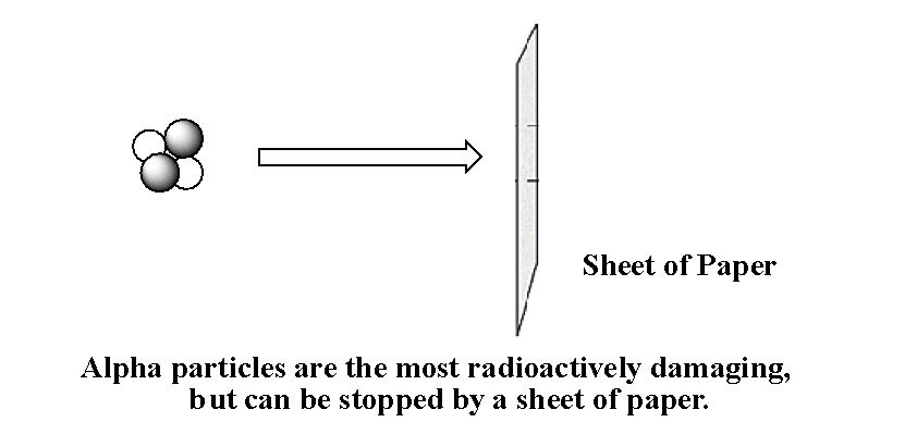 Radioactive Decay Chemistry Video Clutch Prep