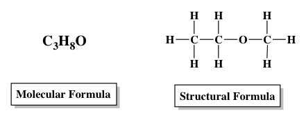 in the condensed formula the bonds are pushed in to give a more compact representation of the bonds
