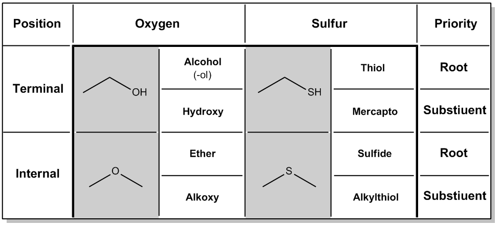 Sulfhydryl Group Examples List of Synonyms and A...