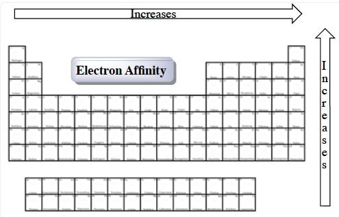 Periodic Trends Electron Affinity Chemistry Video Clutch Prep