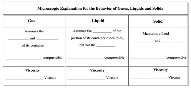 Phase Diagram Chemistry Video Clutch Prep