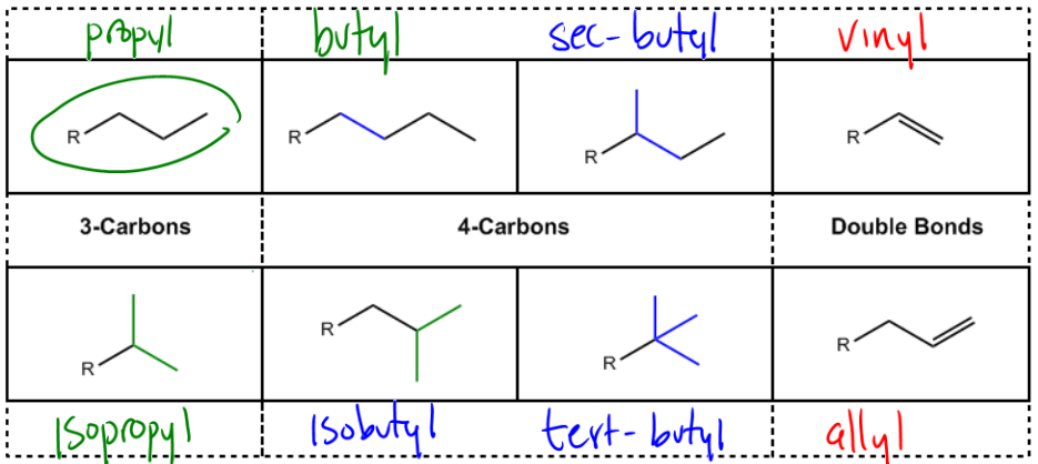 Alkyl Groups