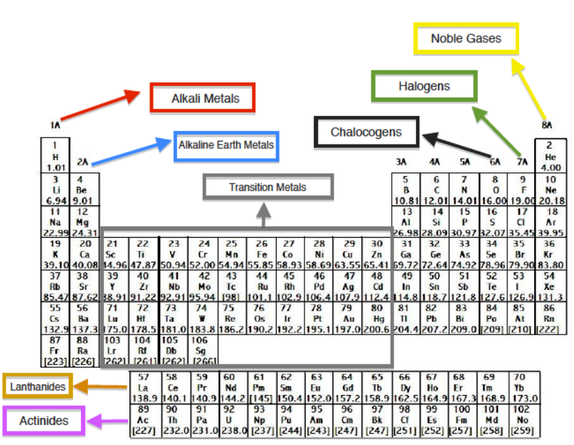 The elements of the periodic table chemistry video clutch prep different columns known as groups separate the elements in the periodic table each of these groups has a unique name used in their classification urtaz Choice Image