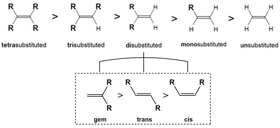 Alkene Stability - Organic Chemistry Video | Clutch Prep