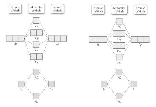30 Molecular Orbital Diagram Practice Worksheet Manual Guide