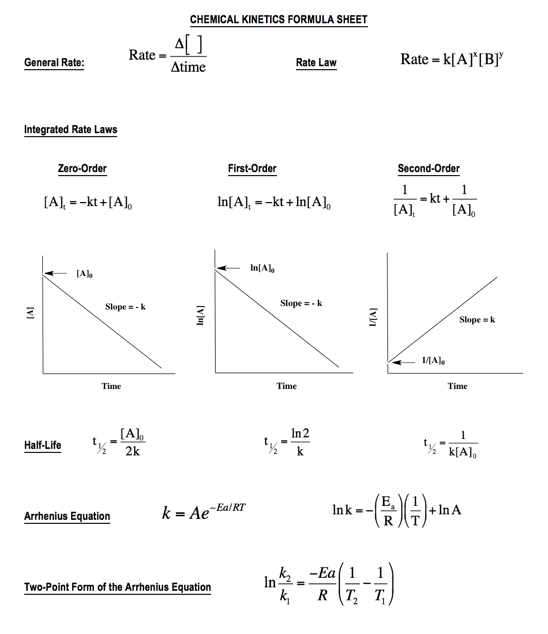 Solution this chapter dealing with chemi chemistry solution this chapter dealing with chemical kinetics has many formula thecheapjerseys Image collections