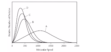 The graph (below) shows the distribution of m... | Clutch Prep