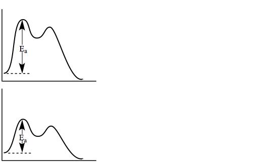 Potential Energy Diagram Ace Energy