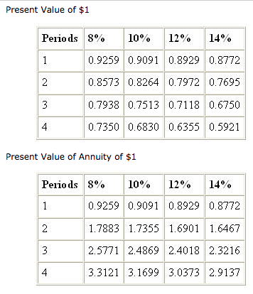 time value tables
