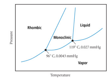 Solution  The phase    diagram    for sulfur is   Chemistry