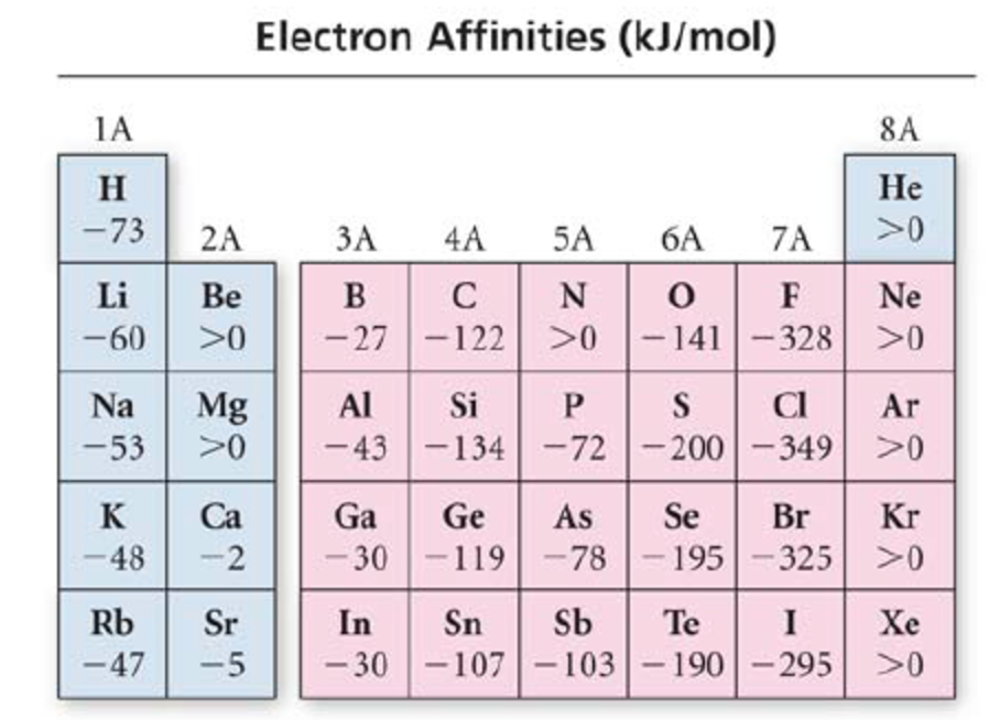 What Are The Observed Periodic Trends In E Clutch Prep