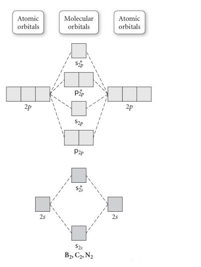 Use The Molecular Orbital Diagram Shown To Determine