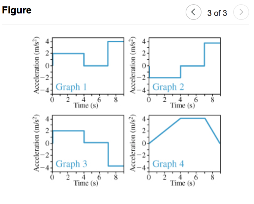 Which of the following graphs (Figure 3) best represents ...