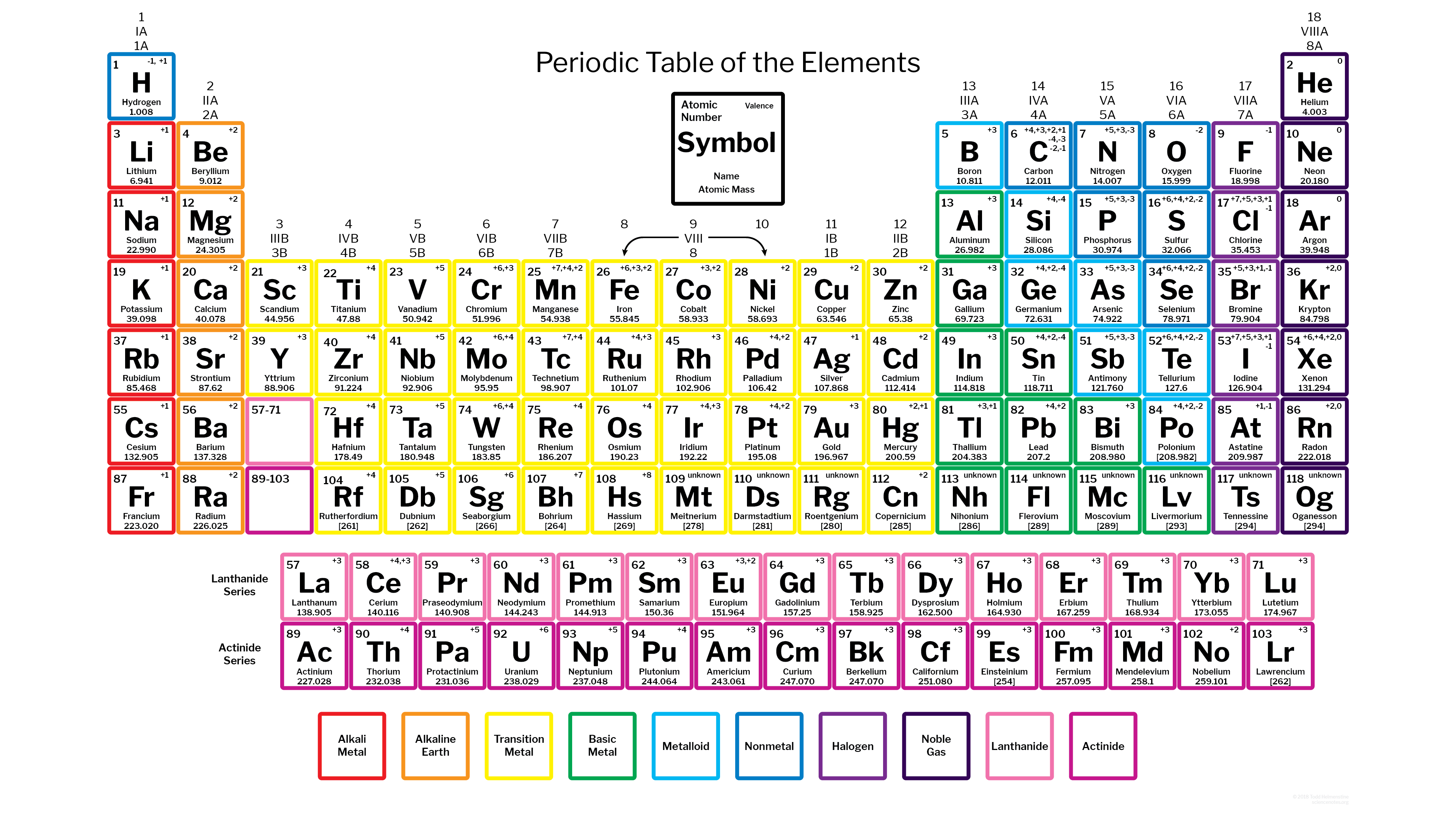 How do you find the charges in the periodic table clutch prep enter image description here urtaz Choice Image