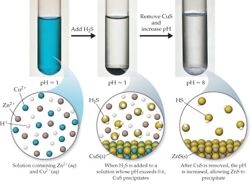 A test tube containing a blue liquid has a pH of approximately 1 and has a solution containing Zn 2+ (aqueous) and Cu 2+ (aqueous), in addition to H+ ions. When H2S is added to a solution whose pH exceeds 0.6, CuS precipitates; the test tube is now clear with a solid precipitate on the bottom; pH remains around 1.  After CuS is removed, the pH is increased, allowing ZnS to precipitate; pH is approximately 8.