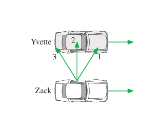 The figure shows Zack and Yvette driving two cars side by side in the same direction. Three vectors, labelled as 1,2 and 3, are pointing out Zack's window and toward Yvette's car at varying angles. Vector 1 points slightly forward in the direction of travel. Vector 2 points straight toward Yvette's car window perpendicular to the car's direction. Vector 3 points slightly backwards in the direction of travel.