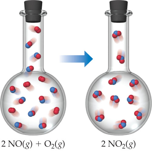 A diagram shows a flask of 2 NO (gas) plus O2 (gas) leading to a flask containing 2 NO2 (gas).
