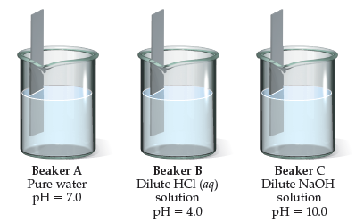 A diagram shows three beakers with an electrode: Beaker A has pure water (pH equals 7.0); Beaker B has a dilute HCl (aqueous) solution (pH equals 4.0); and Beaker C has a dilute NaOH (aqueous) solution (pH equals 10.0).