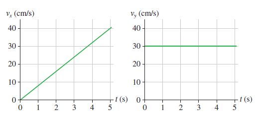 A figure shows two graphs of the x and y components of the velocity as functions of time. Both graphs have time measured from 0 to 5 seconds on the x-axis and velocity components measured from 0 to 40 centimeters per second on the y-axes. The x-component of the velocity rises linearly from 0 to 40 centimeters per second in the time interval from 0 to 5 seconds. The y-component of the velocity keeps the constant value of 30 centimeters per second through the whole time period.