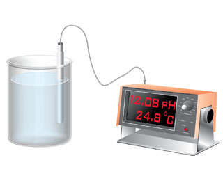 A diagram shows a probe in a beaker. The probe is attached to a machine that indicates a pH of 12.08 and a temperature of 24.8 degrees C.