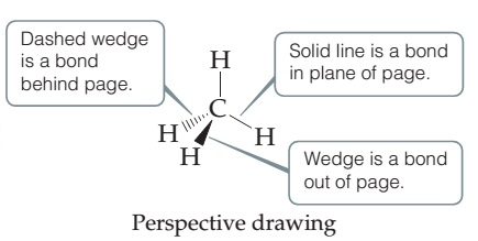 Perspective drawing consists of a C which is bonded above and below, angled right, to H. Both bonds are represented by solid lines, which indicate the bond is in the plane of the page. The C is also bonded below, angled left with a solid wedge to H. The solid wedge represents a bond out of the page. The C is single bonded left and slightly down to a fourth H with a dashed wedge. The dashed wedge is a bond behind the page.