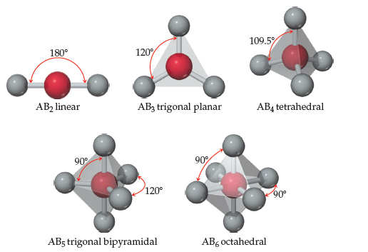 Diagrams show the structure and angles of a few molecular organizations. 1- AB2 linear, 180 degrees. A central A atom is connected left and right to other atoms, forming a straight line. 2- AB3 trigonal planar. 120 degrees. A central A atom is connected left and right, both angled down, to B atoms. 3- AB4 tetrahedral 109.5 degrees. A central A atom is connected in four directions to B atoms, forming a pyramid shape. 5-  AB5 trigonal bipyramidal. 120 degrees (between horizontal atoms) and 90 degrees (between vertical atoms). A central A atom is connected horizontally to three B atoms, arranged in a trigonal planar shape, as well as above and below to two B atoms. 6- AB6 octahedral 90degrees. A central A atom is connected above and below to B atoms, as well as horizontally to four B atoms which form the corners of a diamond.
