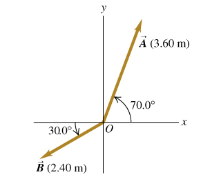 Two vectors are shown on the xy plane. Both vectors start at point O located at the origin. Vector A is located in the first quadrant, it makes an angle of 70.0 degrees with the positive x axis and has length of 3.60 meters. Vector B is located in the third quadrant, it makes an angle of 30.0 degrees with the negative x axis and has length of 2.40 meters.