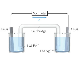 A diagram shows a simple voltaic cell, with iron and silver electrodes. Two beakers are connected by a salt bridge.  The beaker on the left contains a one molar Fe2+ (aqueous) solution and has an Fe (solid) electrode; the beaker on the right contains a one molar Ag+ (aqueous) solution and has an Ag (solid) electrode.  A voltmeter is connected to both electrodes; electron flow through the voltmeter is from the Fe electrode toward the Ag electrode.