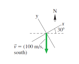 A vector diagram shows a velocity vector with magnitude of 100 meters per second directed south. An xy-coordinate system is depicted at the origin of the velocity vector. The x-axis of the system is rotated thirty degrees counterclockwise from the east direction.