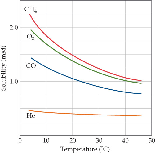 The x-axis is temperature in degrees C, ranging from 0 to 50 with intervals of 10. The y-axis is solubility (millimoles), ranging from 0 to 2.0 with intervals of 1.0.  Methane is 2.25 mmol at 4 C, 1.80 at 10 C, 1.50 at 20 C, 1.25 at 30 C, and 1.10 at 40 C. Diatomic oxygen is 1.90 mmol at 4 C, 1.70 at 10 C, 1.30 at 20 C, 1.20 at 30 C, and 1.00 at 40 C. Carbon monoxide is 1.40 mmol at 4 C, 1.25 at 10 C, 1.10 at 20 C, 0.85 at 30 C, and 0.76 at 40 C. Helium is 0.50 mmol at 4 C, 0.45 at 10 C, 0.45 at 20 C, 0.35 at 30 C, and 0.35 at 40 C.