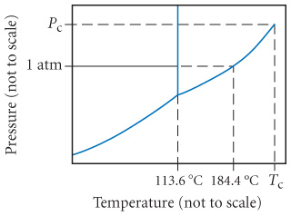 The phase diagram of iodine.