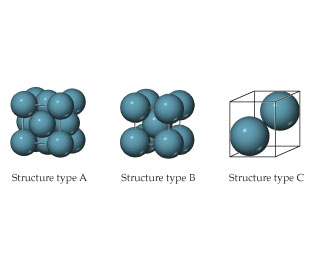 Structure type A is a cube with spheres at the corner and center of each face. Structure type B is a cube with spheres at the corners and center. Structure type C is two spheres on the diagonal of a square cube.