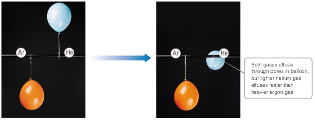 An argon balloon hangs from a wire while a helium balloon floats above it. Over time, the helium balloon shrinks and sinks to level with the wire but the argon balloon appears only slightly smaller.