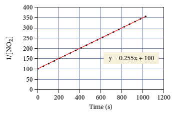 Graph of Time (s) vs 1/[NO2] has x coordinates from 0 to 1200 and y coordinates from 0 to 400. The plot has a slope of 0.255 and a y-intercept of 100. The equation for the line is y = 0.255x + 100. The plot extends from (0,100) to (1050, 368).