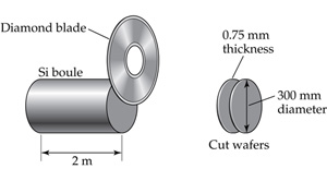 A diamond blade slices wafers off a silicon boule cylinder that is 2 meters long. The cut wafers are 0.75 millimeters thick and 300 millimeters in diameter.