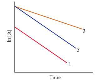 A graph has time on the x-axis and natural log of the concentration of A on the y-axis; both are unscaled. Lines 1, 2 and 3 decrease from the y-axis, with 2 and 3 starting at the same point and 1 starting lower. 3 has the flattest slope and 1 and 2 are parallel.