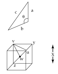 The image shows a triangle and a cube. The triangle has the edges labeled as a, b, and c, with the angle theta between edges a and c. The cube has four vertices labeled as u, v, y, and z, and a point in the center of the cube labeled as w. Vertices u, v, and y are located at the top cube face, whereas vertex z is at the bottom cube face below v. Segments vz, vy, and uy are cube edges, uz is the body diagonal that passes through point w. The edge length of the cube equals X.