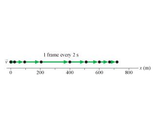 The figure shows a motion diagram with a point made every 2 seconds. The distance is measured from 0 to 800 meters on the x axis. There are nine points that are consequently placed at 0, approximately 25, 100, 200, 400, approximately 510, 600, approximately 680 and approximately 725 meters.