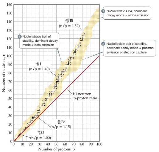 The plot shows a number of neutrons versus a number of protons. The number of neutrons (n) is measured from 0 to 160 on the y-axis, while the number of protons (p) is measured from 0 to 100 on the x-axis. There is a straight line representing the 1 to 1 neutron-to-proton ratio. It starts from 0 neutrons and 0 protons and ends at 100 neutrons and 100 protons. An elongated shaded area representing the belt of stability starts from 0 neutrons and 0 protons and goes up until it reaches the top right part of the plot. The belt passes through the following positions: Superscript 16 Subscript 8 Baseline O (n slash p equals 1.00), Superscript 56 Subscript 26 Baseline Fe (n slash p equals 1.15), Superscript 127 Subscript 53 Baseline I (n slash p equals 1.40), and Superscript 209 Subscript 83 Baseline Bi (n slash p equals 1.52). For the nuclei above the belt, the dominant mode is beta emission. For the nuclei below, the dominant mode is positron emission or electron capture. For the nuclei with Z greater than 83, the dominant mode is alpha emission.