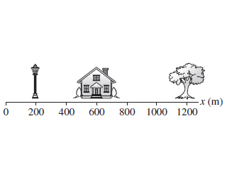 Three objects are shown above the x-axis. A lamppost is located at the x value of 200 meters. A house is located at the x value of 600 meters, and a tree is located at the x value of 1200 meters.