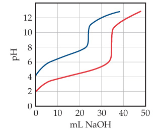 A line graph shows that the blue curve starts at a higher pH, increases quicker, and has a smaller increase at the equivalence point than the red curve. A line graph has milliliters NaOH on the X-axis, ranging from 0 to 50 with intervals of 10, and pH on the Y-axis, ranging from 0 to 12 with intervals of 2. The blue curve (to the left of the red curve) starts at a higher pH, increases quicker, and has a smaller increase at the equivalence point than the red curve.