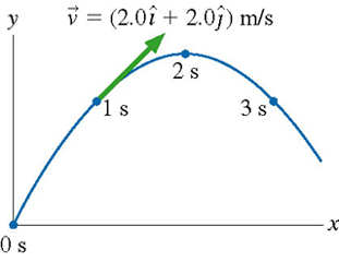 A figure shows the parabolic trajectory of a ball on the xy-plane. No explicit coordinates or units are given. Four ball's positions are depicted. At the time of 0 seconds, the ball is at the origin. At 1 second, the ball is on the uprising part of the parabola. A velocity vector for that moment is drawn. The two seconds mark is at the apex of the trajectory, and the three seconds mark is on the descending part of the parabola at the same height as the 1 second point.