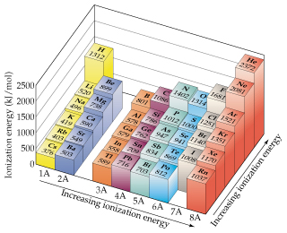 A section of the periodic table shows that ionization energy increases moving up the columns and right across the rows.