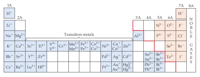 Oxidation states are as follows.  Group 1A (metals) all have +1 oxidation state. Group 2A (metals) are all 2+. Transition metals include: Sc3+, Y3+, Lu3+, Ti4+, Zr4+, Hf4+, V4+, V5+, Cr3+, Mn2+, Mn4+, Fe2+, Fe3+, Co2+, Co3+, Ni2+, Pd2+, Pt2+, Cu+, Cu2+, Ag+, Au+, Au3+, Zn2+, Cd2+ and Hg2+.  3A (metal) includes Al3+.  4A (metals) include Sn2+, Sn4+, Pb3- and Pb4+.  5A (nonmetals) include N3- and P3-.  5A (metals) include: Sb3+, Sb5+, Bi3+, Bi5+.  6A (nonmetals) are all 2-. 7A (nonmetals) are all 1-. Group 8A are the noble gases, which all have full octets. The red line starts under the first element in 3A, boron, then descends right in a step-wise fashion, under 4A element silicon, then 5A element arsenic, then 6A element tellurium, and finally 7A element astatine.