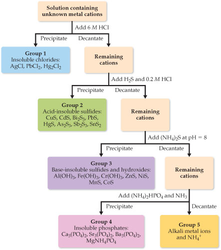 A flowchart shows how to identify cations through qualitative analysis. The flowchart is presented here as an ordered list. Begin with a solution containing unknown metal cations: Add 6 molar HCl. Precipitate: Group 1 (insoluble chlorides: AgCl, PbCl2, Hg2Cl2). Precipitate: Group 1 (insoluble chlorides: AgCl, PbCl2, Hg2Cl2). Add H2S and 0.2 molar HCl. Precipitate: Group 2 (acid-insoluble sulfides: CuS, CdS, Bi2S3, PbS, HgS, As2S3, Sb2S3, SnS2). Decantate: remaining cations. Add (NH4) 2S at pH equals 8. Precipitate: Group 3 (base-insoluble sulfides and hydroxides: Al(OH) 3, Fe(OH)3, Cr(OH)3, ZnS, NiS, MnS, CoS). Decantate: remaining cations. Add (NH4)2HPO4 and NH3. Precipitate: Group 4 (Insoluble phosphates: Ca3 (PO4)2, Sr2 (PO4)2, Ba3(PO4)2, MgNH4PO4. Decantate: Group 5 (Alkali metal ions and NH4+).
