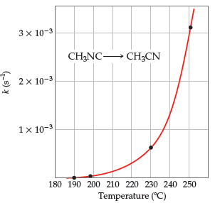 A graph shows a J-shaped curve for the reaction CH3NC goes to CH3CN. The x-axis is temperature (degrees C), ranging from 180 to 250 with intervals of 10. The y-axis is k (s-1), ranging from 1 times 10 -3  to  3 x 10-3 with one interval at 2 times 10-3.