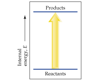 Reactants go to products as internal energy (E) increases.